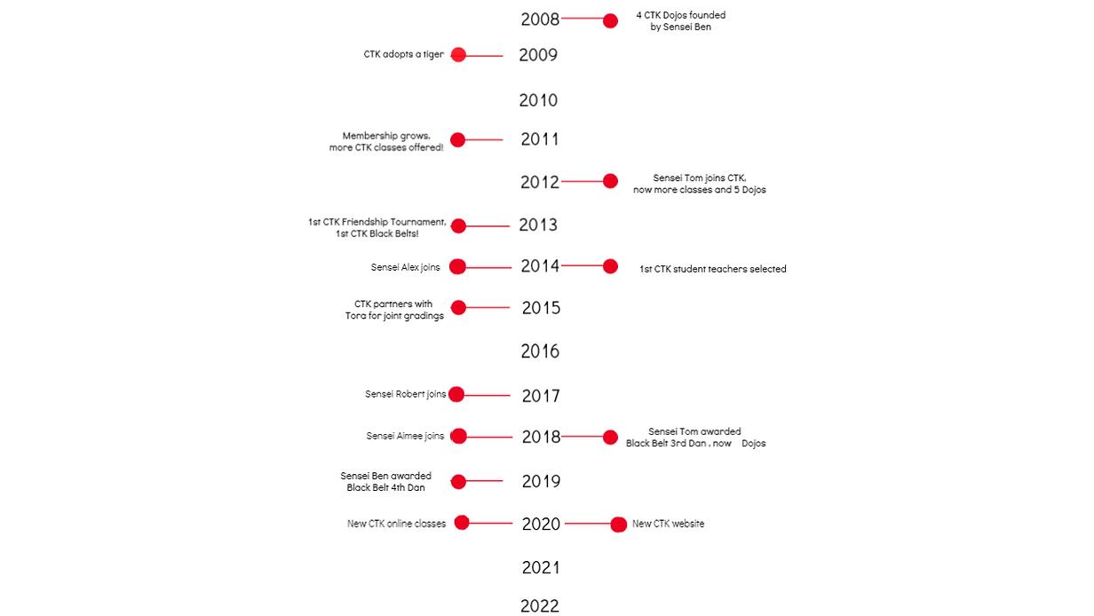 timeline 16_6_2021.png