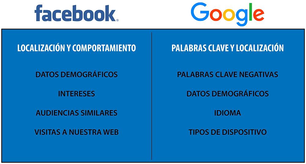 Diferencias entre Facebook y Google