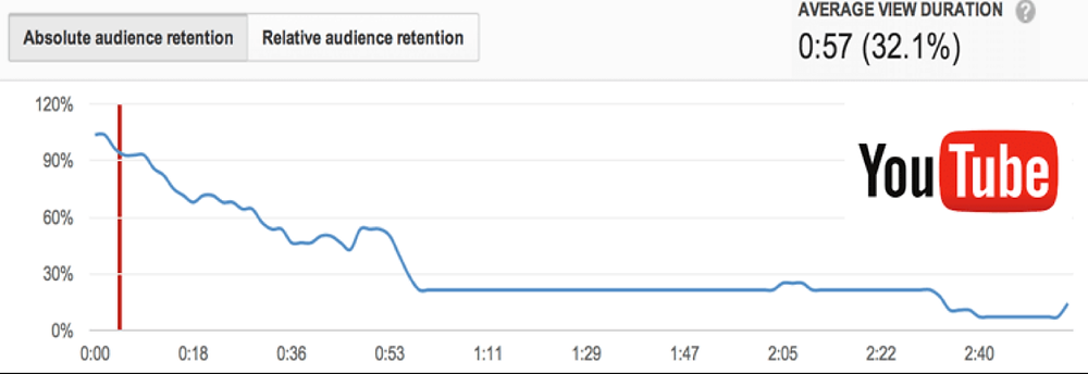 El video como estrategia de marketing