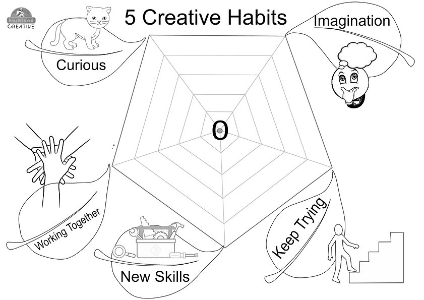 5 Creative Habits - Early Years.jpg