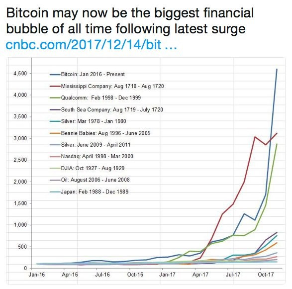Bitcoin compared to other bubbles