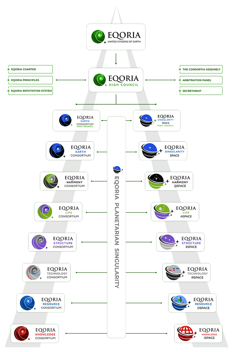 Eqoria Harmony Structure.png