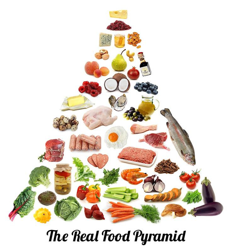 Healthy LCHF Diet Food Pyramid