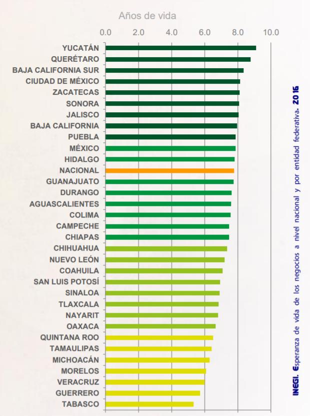 Tabla Esperanza De Vida De PYMES | INEGI 2016