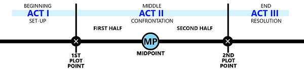 Aristotle's Three-Act Structure