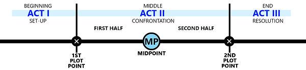 Aristotle's Three-Act Structure
