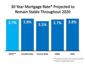 The 2020 Real Estate Projections That May Surprise You