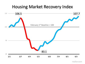The Surging Real Estate Market Continues to Climb