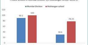 Muktangan achieves 100% exam pass rate - again!