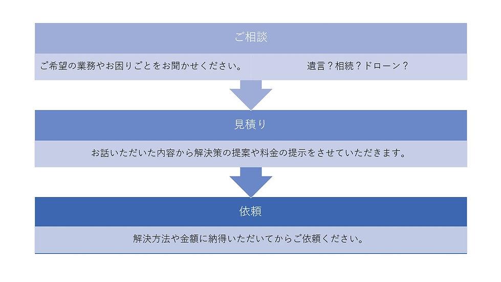 福岡中央法務依頼フロー.jpg