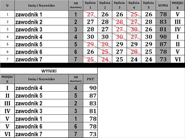 tabele zaliczania punktów sędzia.png