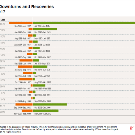 Market Downturns and Recoveries