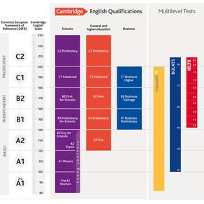 Cambridge English Scale score converter