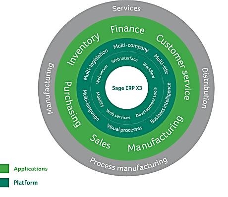 Enterprise Business Management Solution