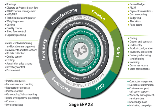 WHY SAGE X3 IS EXCEPTIONALLY DIFFERENT FROM OTHER ERP SYSTEMS?