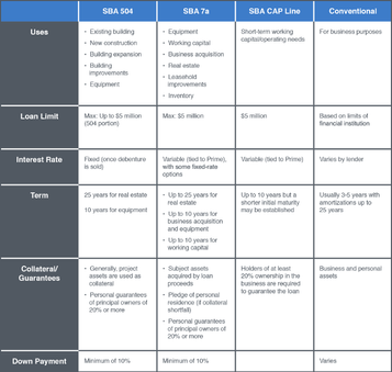 Alternatives to SBA 504 chart