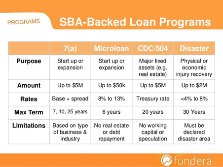 The complete guide to each and every sba