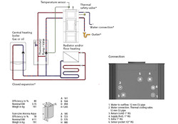 Scan-Line 580 Aqua Boiler Connection