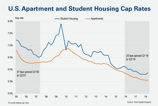 Does Student Housing Create Lasting Value?