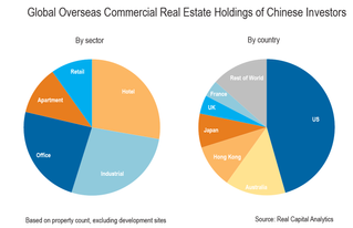 Chinese Investor Demand for Overseas Property Will Not Evaporate