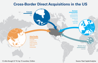 Cross-Border Investment in US Edges Up in Q1