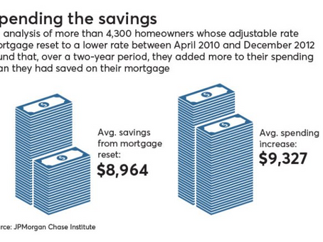 Should Banks Be Worried About Low Savings & Rising Consumer Debt
