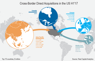 Canadian Investors Become Largest Cross-Border Buyers in US