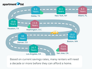 Millennials are Flocking to U.S. Cities Where They Can't Afford a Home!