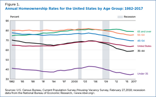 Home Ownership Remains Below 2006 Level Across All Age Groups
