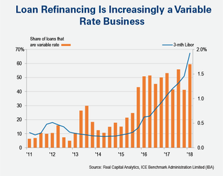 Will Resets to Variable Rate Loans Cause Trouble?