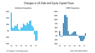 Positive and Negative Changes in Debt and Equity Capital Flows