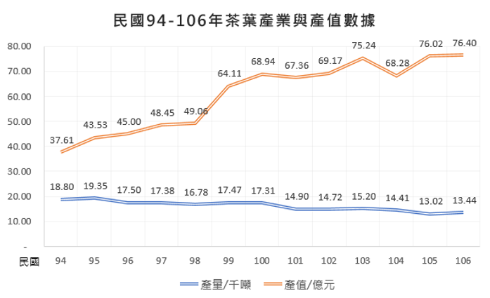 茶葉產值與產量.png