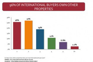 China tops foreign real estate buyers in California