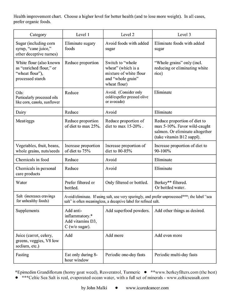 Health improvement chart.jpg