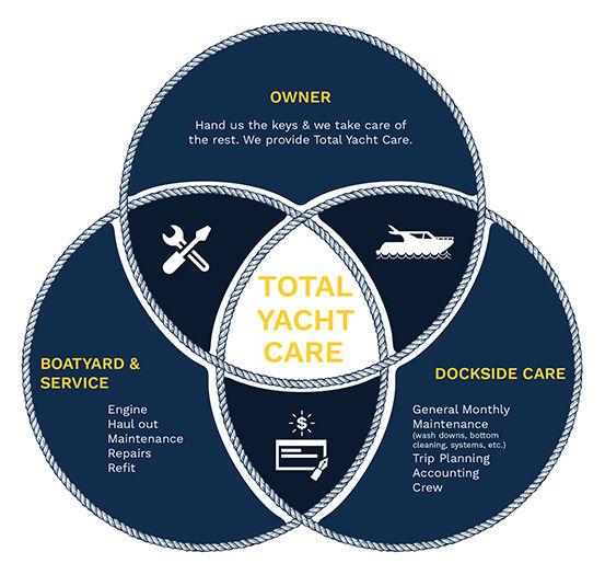 Services 7-6 (Complete Yacht Management)