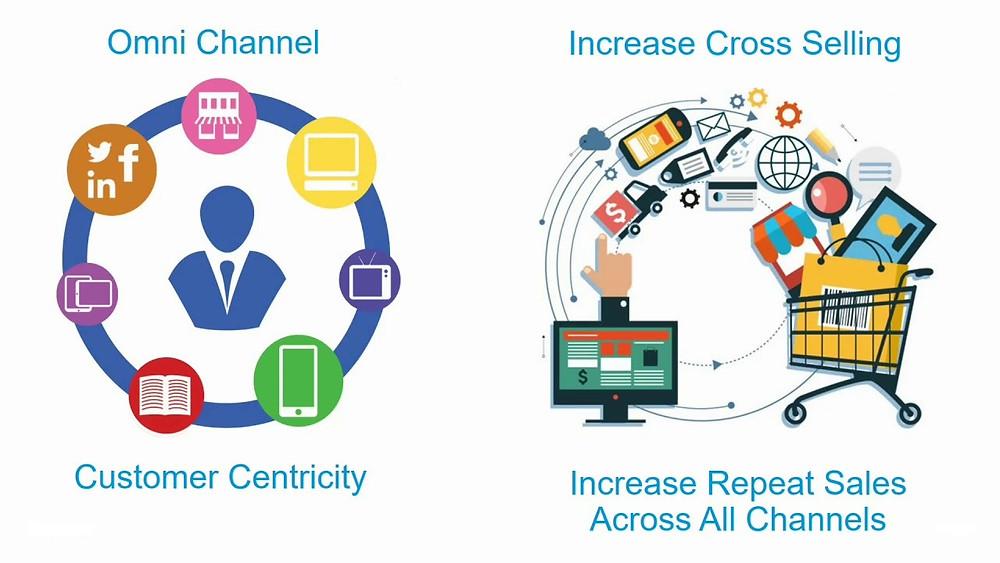 Omnichannel Retail Intelligence | Contagem Pessoas | Contadores Pessoas | People Counting