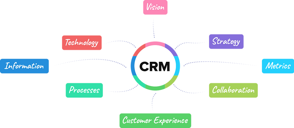 CRM Vendas & Marketing