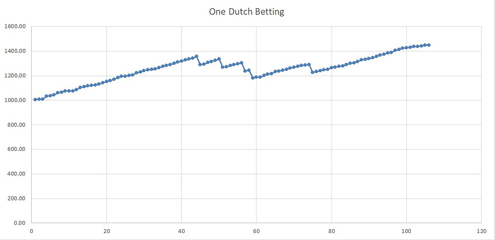dutch betting
