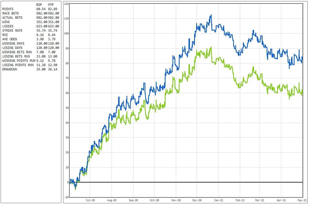 betfair exchange system
