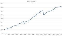 dutch betting