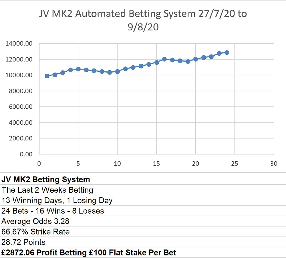 betting system