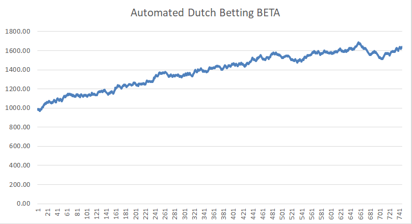 automated betting system
