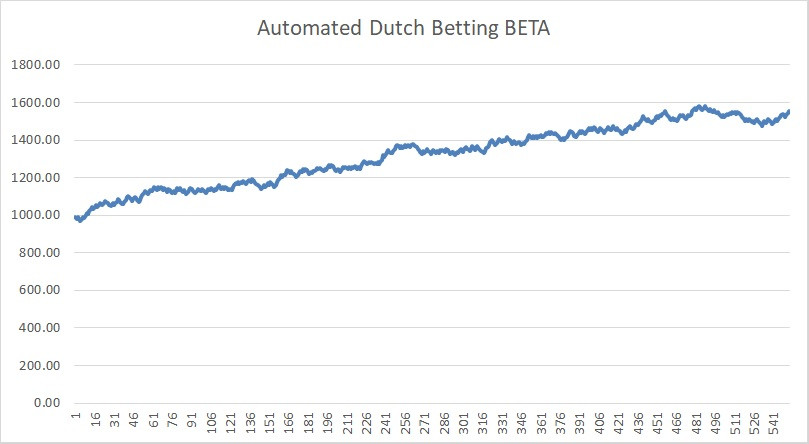 automated betting