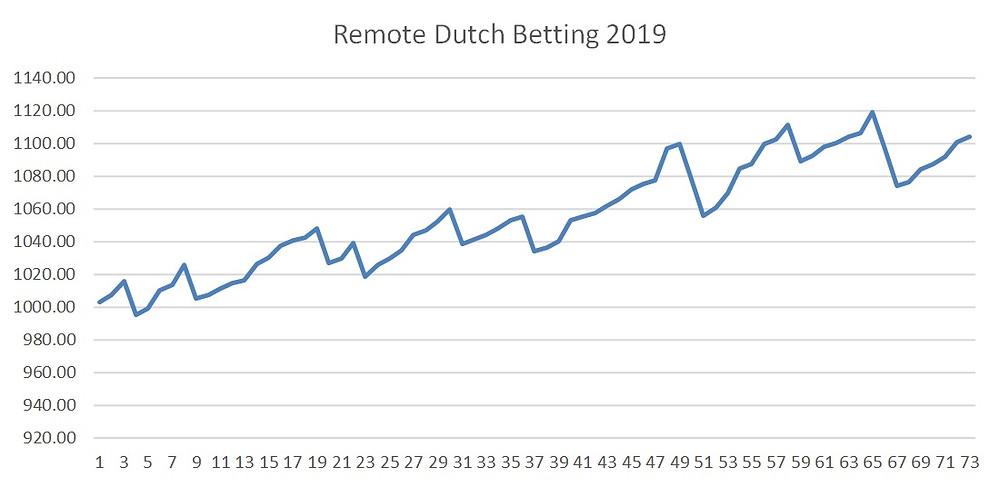 dutch betting system