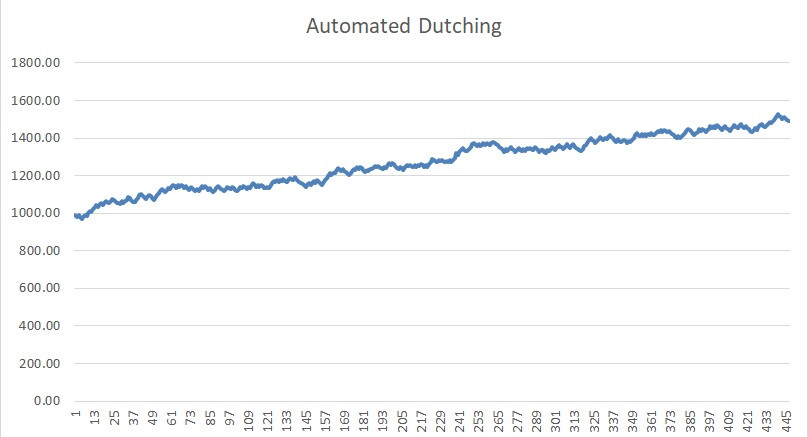 automated dutch betting