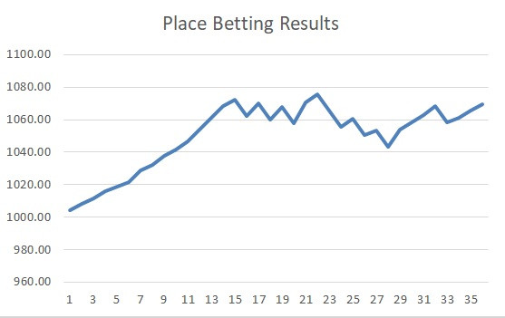 place betting