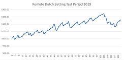 Remote Dutch Betting