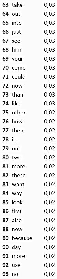 частые слова в английском, словарь английского языка, сколько слов нужно знать в английском
