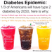 Drinking your way to a diabetes epidemic: How sugar sweetened beverages are damaging your health