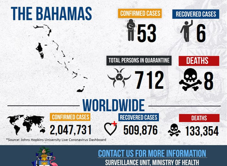 Covid-19 Bahamas Dashboard